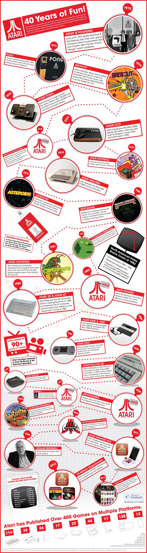 Atari: 40th Anniversary Timeline