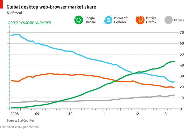 Global desktop web-browser market share, courtesy The Economist